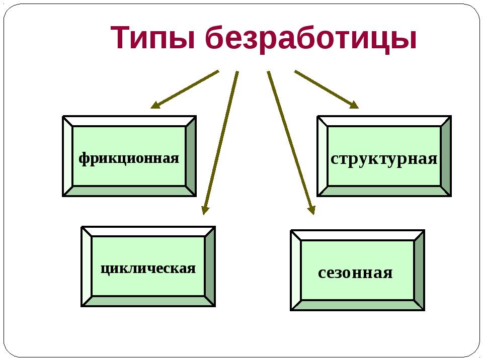 Фролова т.а. экономическая теория: понятие и виды безработицы