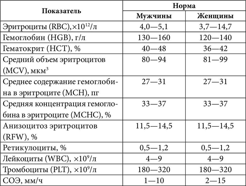 Соэ - норма в крови у взрослых и детей по возрасту