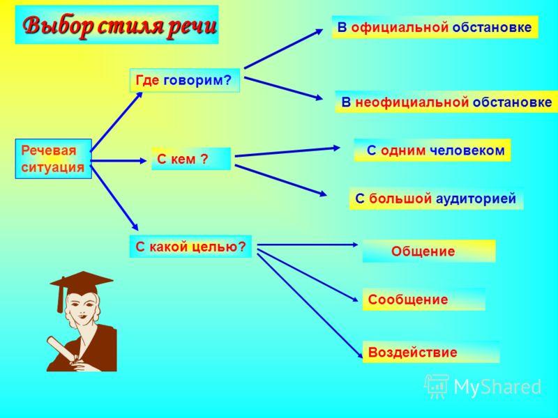 Речевая ситуация - определение. современная речевая ситуация