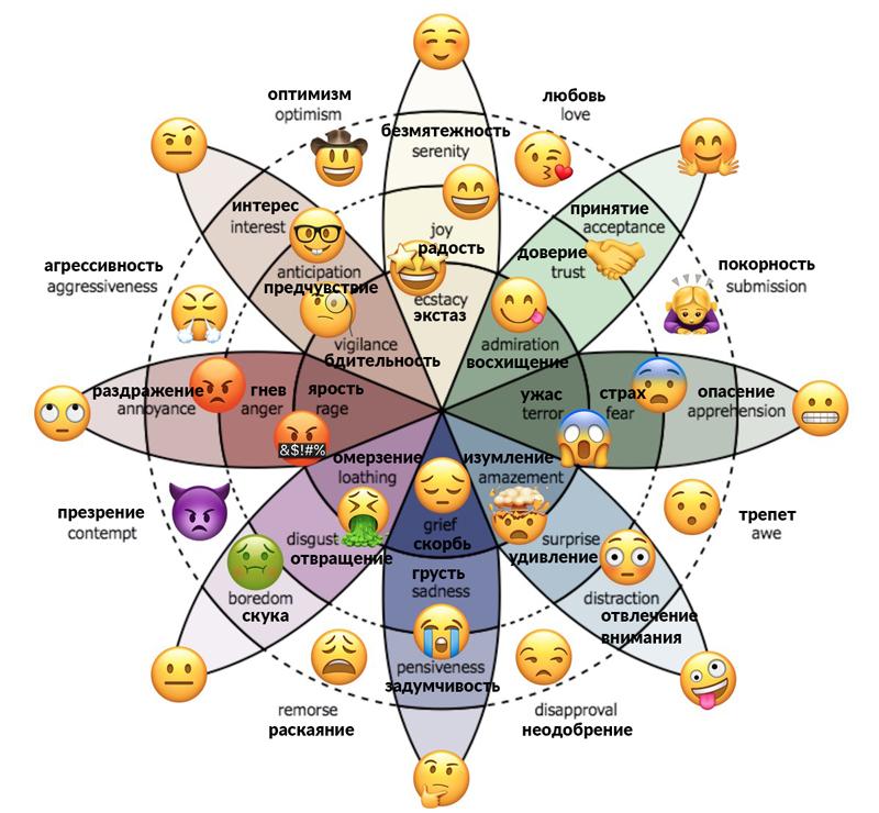 Круговая диаграмма - pie chart