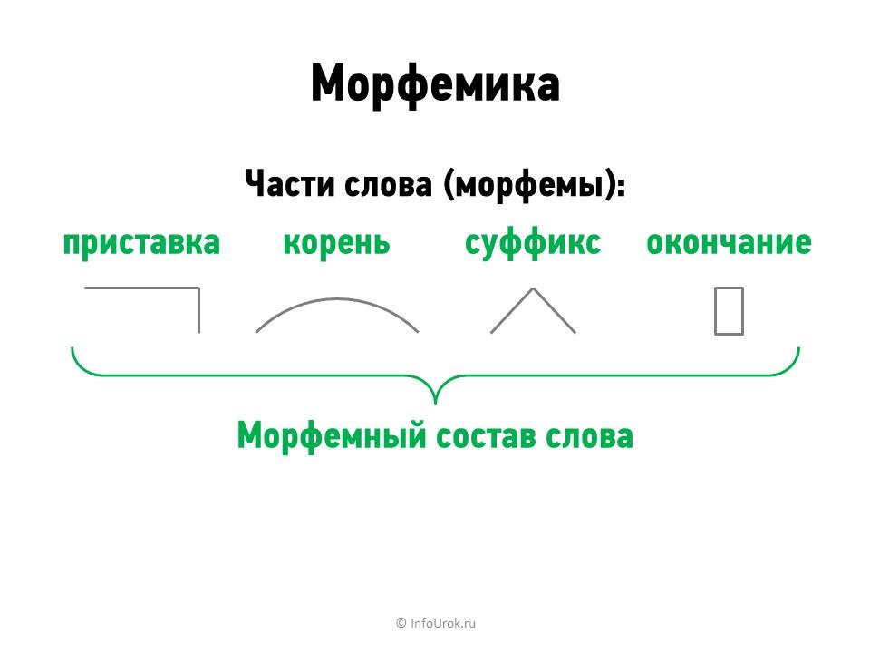 Что такое морфемы? значение, виды и правописание морфем