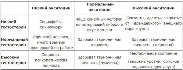 Окситоцин инструкция по применению, показания, противопоказания