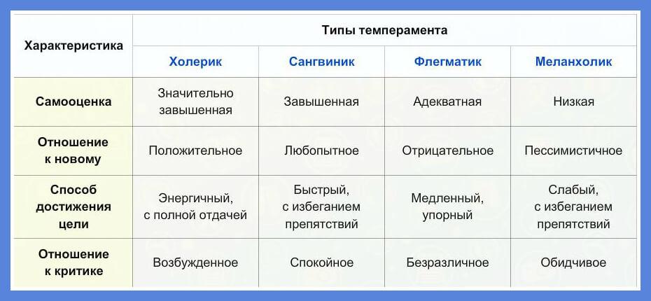Типы темперамента: краткая характеристика, виды (меланхолик, флегматик, холерик, сангвиник)