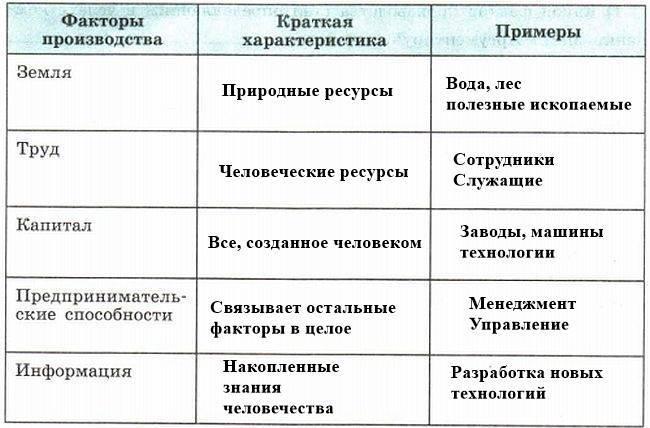 Факторы производства.