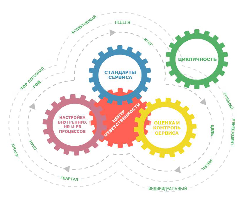 Что такое веб-сервисы: понятие, принципы работы, достоинства и недостатки