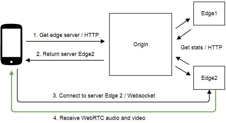 Трансляция webrtc-видеопотока из браузера на youtube live в 65 строк javascript/html-кода