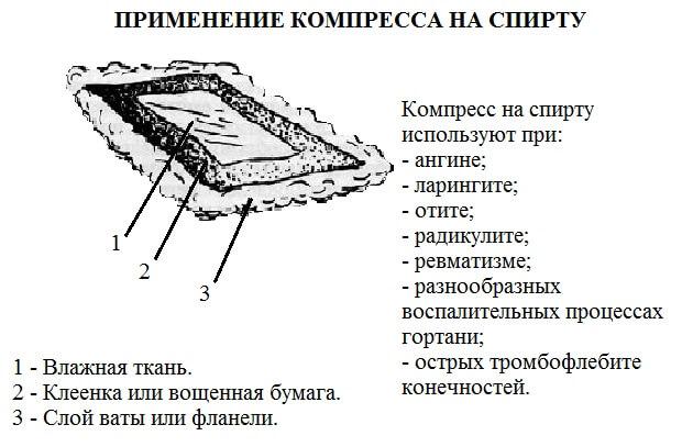 Для лечения каких заболеваний применяют холодный компресс? :: syl.ru