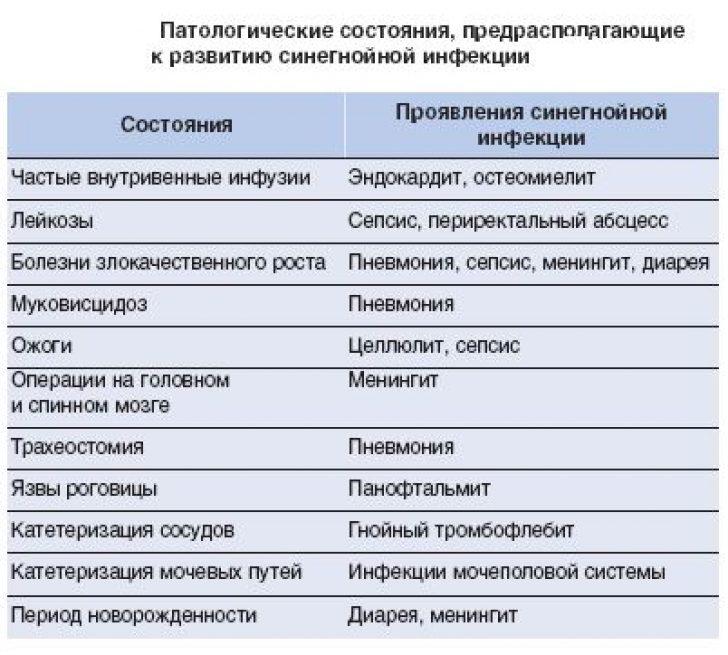 Синегнойная палочка (синегнойная инфекция) - симптомы и лечение. журнал медикал