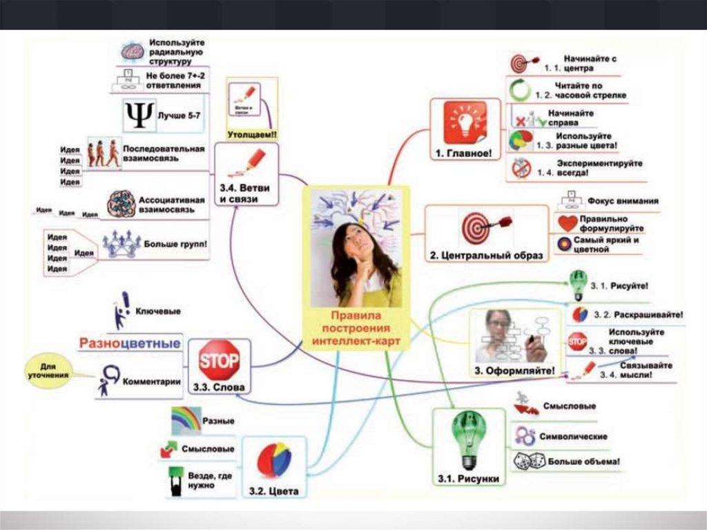 Шаблон сегментации целевой аудитории | mindmeister ментальными картами