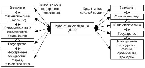 Кредитная организация - что это, ее виды и функции