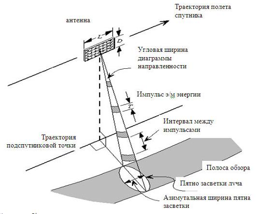 «радиолокация для всех»: просто о сложном