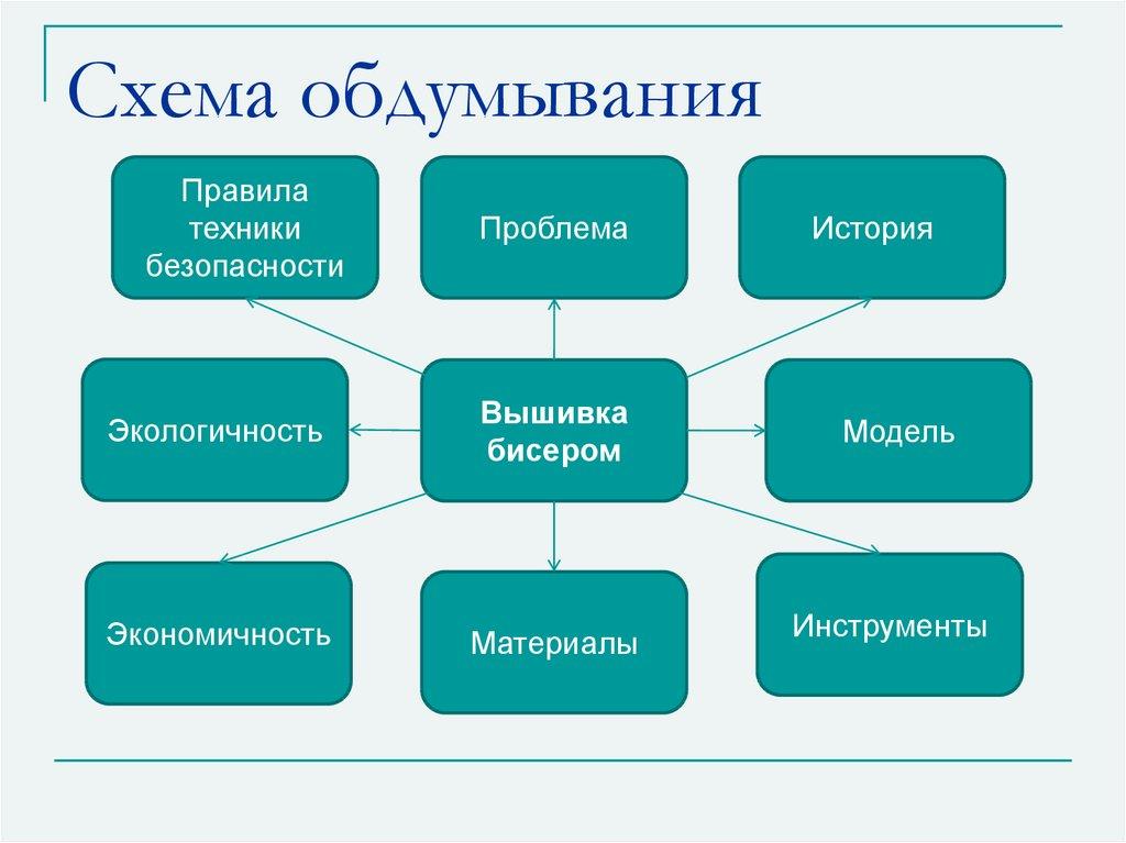 План творческого проекта по технологии