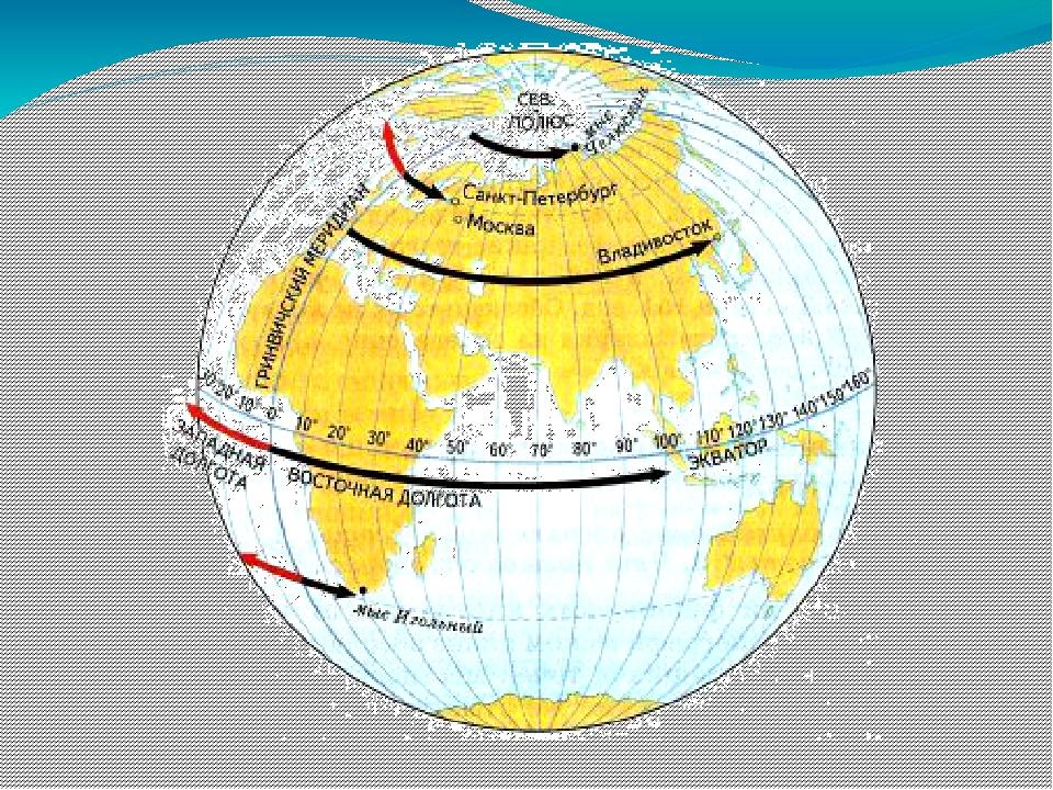 Что такое географическая долгота? - other