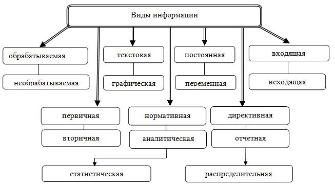 Типы управленческих решений