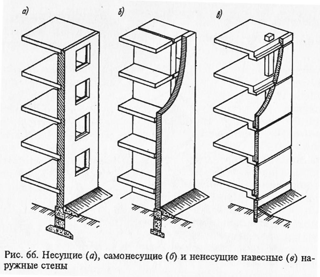 Как определить несущую стену в панельном, кирпичном, монолитном доме и хрущевке