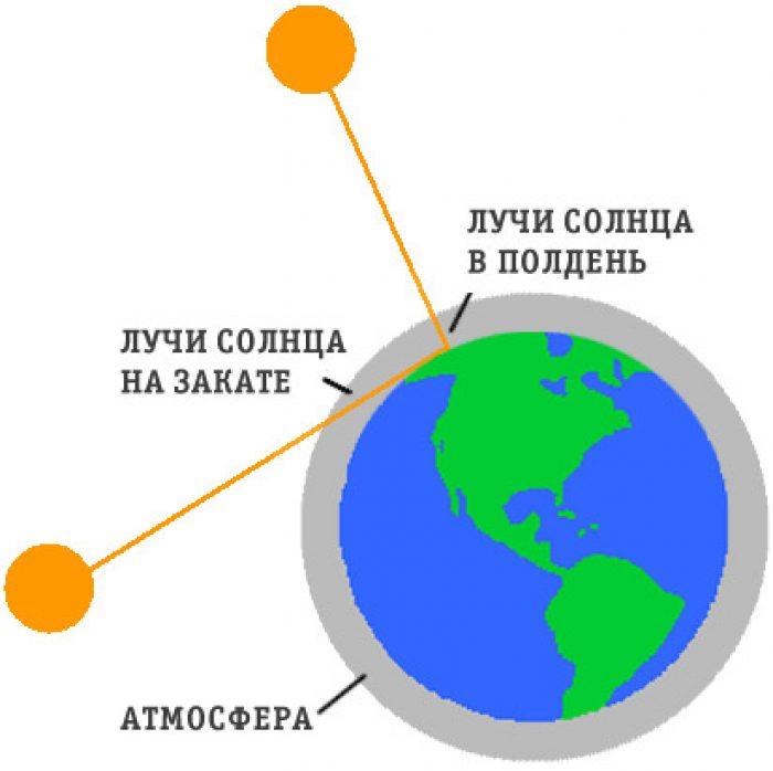 Физика солнца – новости – научно-образовательный портал iq – национальный исследовательский университет «высшая школа экономики»