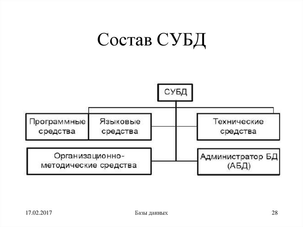 База данных - определение