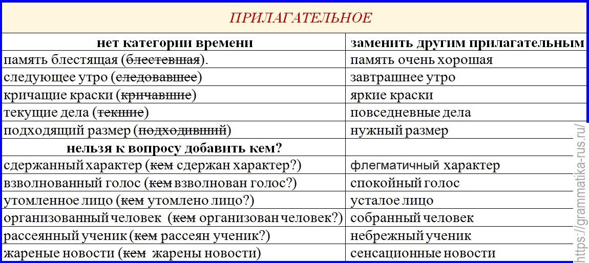 """Правописание """"н"""" и """"нн"""" в прилагательных и причастиях"""