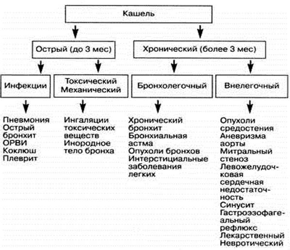 Нарушение дыхания: симптомы, классификация, причины