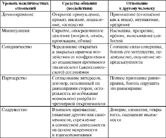 Психология межличностных отношений - советы психологов на inha|rmony