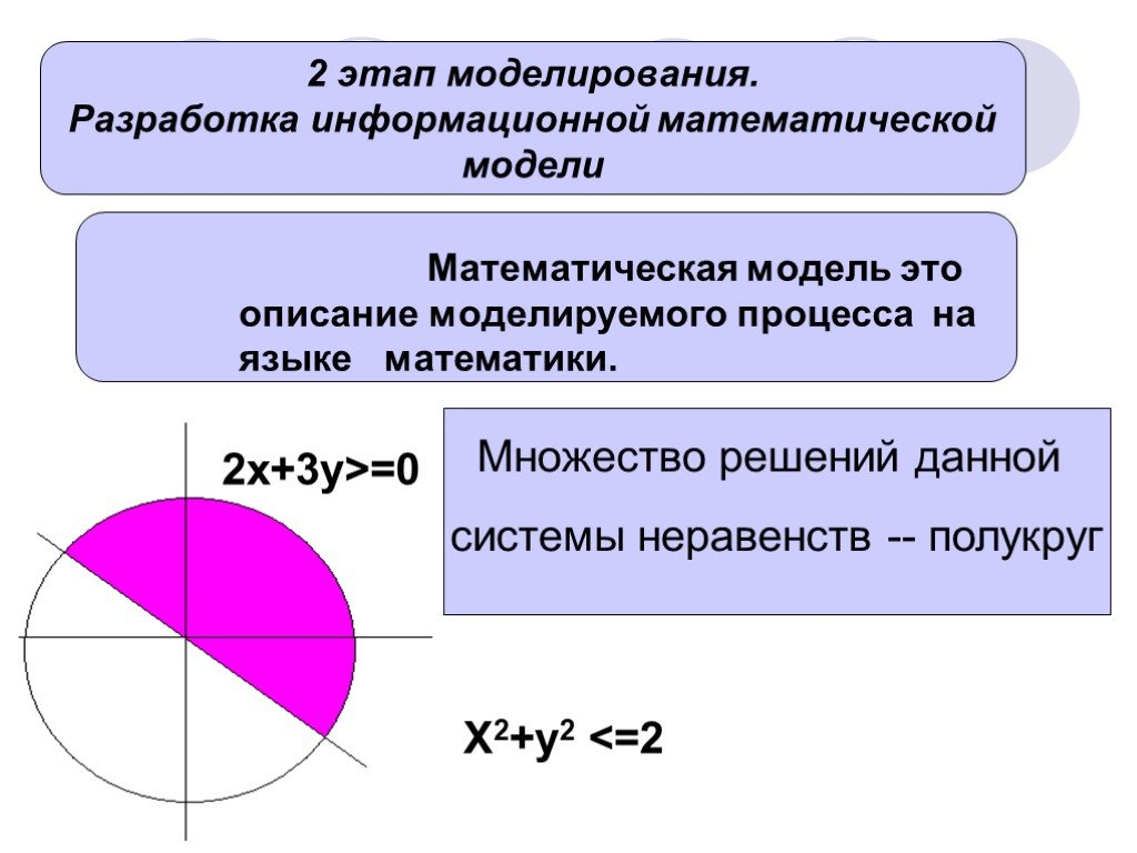 Математическая модель
