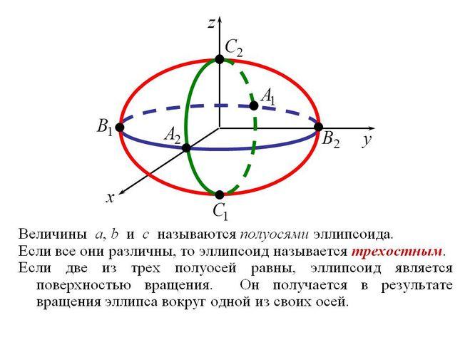 В чём разница между эллипсом и овалом: что общего, в чём отличие эллипса от овала