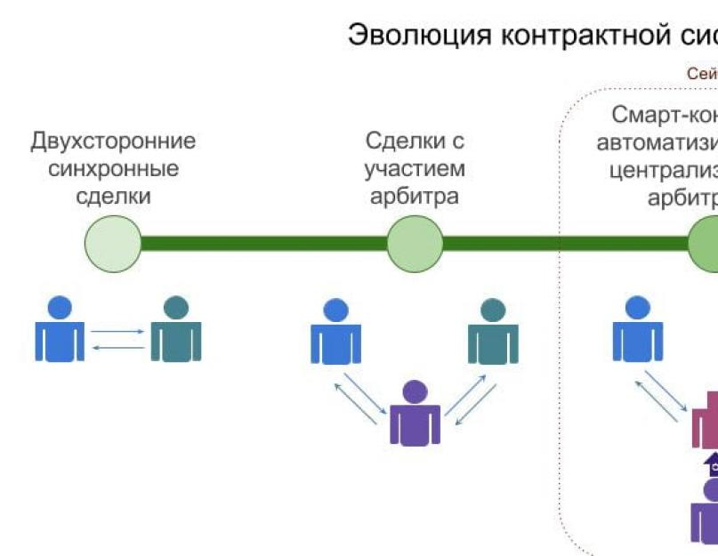 Аутентификация и авторизация в микросервисных приложениях
