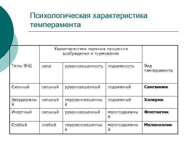 Типы темпераментов человека - мнение психолога получаем ответ