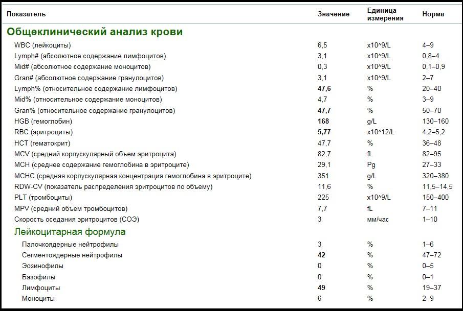 Что показывает анализ на соэ у детей. норма, расшифровка результатов, причины повышения и понижения соэ