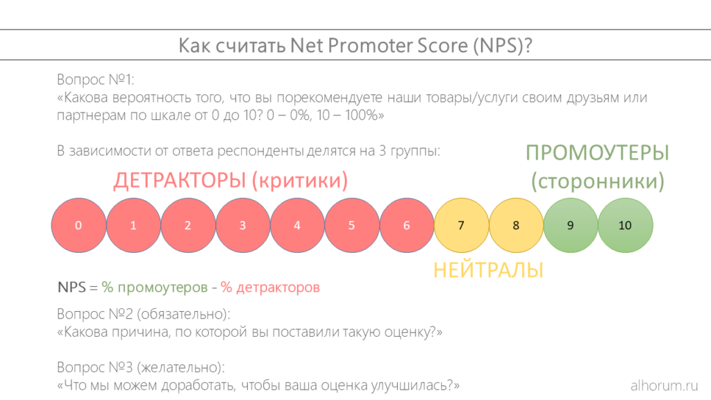 Индекс потребительской лояльности nps