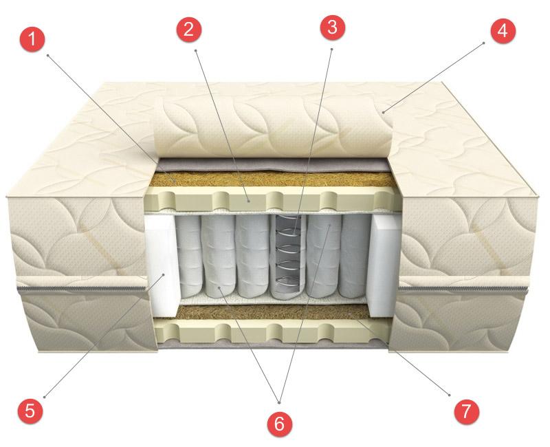 Пружинный блок боннель в диванах: плюсы и минусы