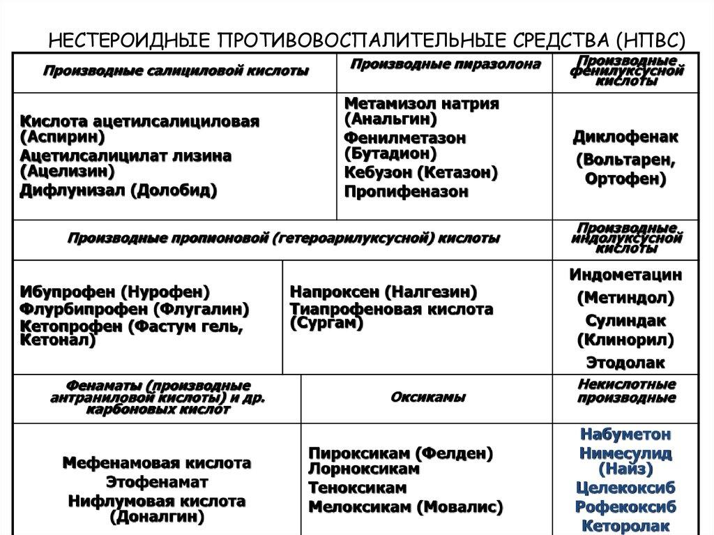 Нестероидные противовоспалительные препараты — википедия