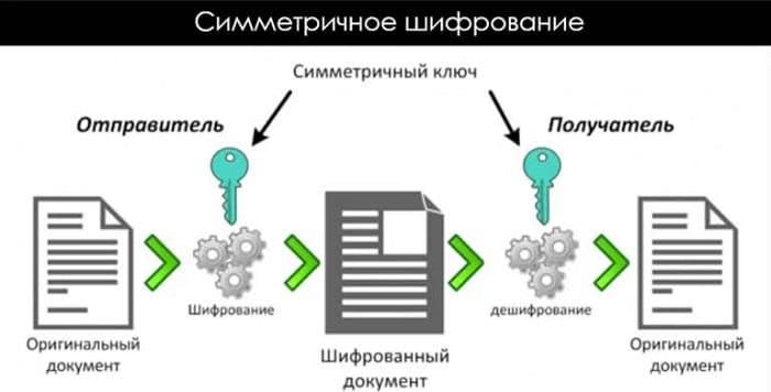 Что такое сквозное шифрование в вайбере: принцип работы и для чего нужно, что значит зашифрованный чат