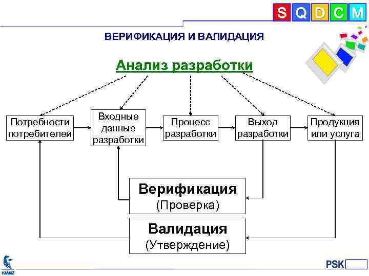 Валидация и верификация — что это такое простыми словами, в чем отличие этих терминов