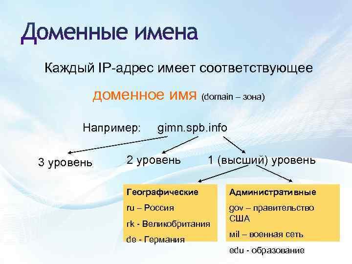 Что такое хостинг и домен. для чего они предназначены и какой выбрать?