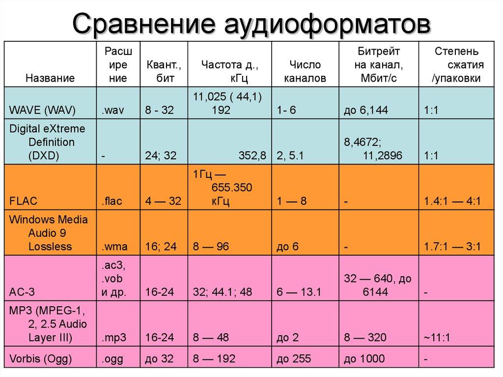 Bit rate в характеристиках мр3 плееров обозначает. какой битрейт лучше для видео