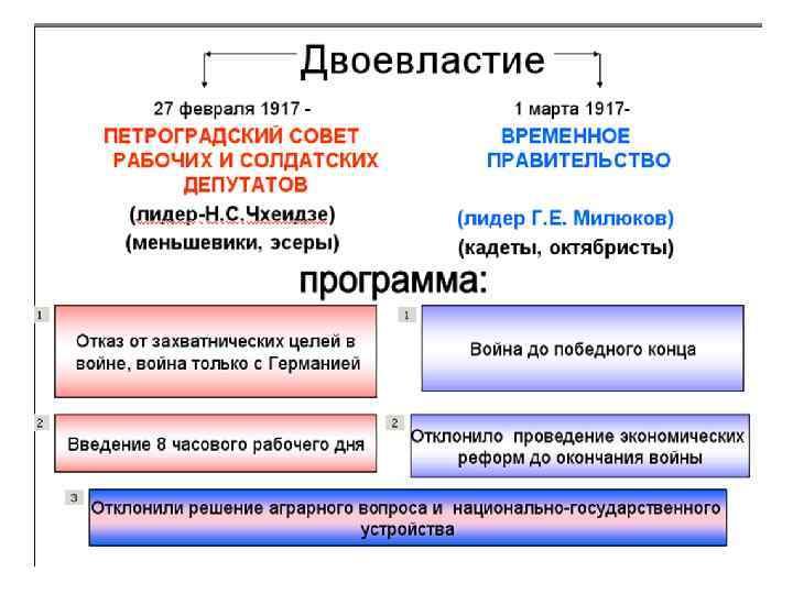 Двоевластие в россии 1917 г. - причины, цели и итоги - помощник для школьников спринт-олимпик.ру