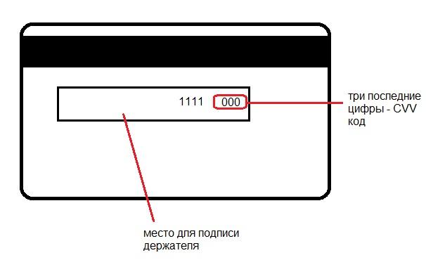 Зачем нужен cvv/cvc код на банковских картах?