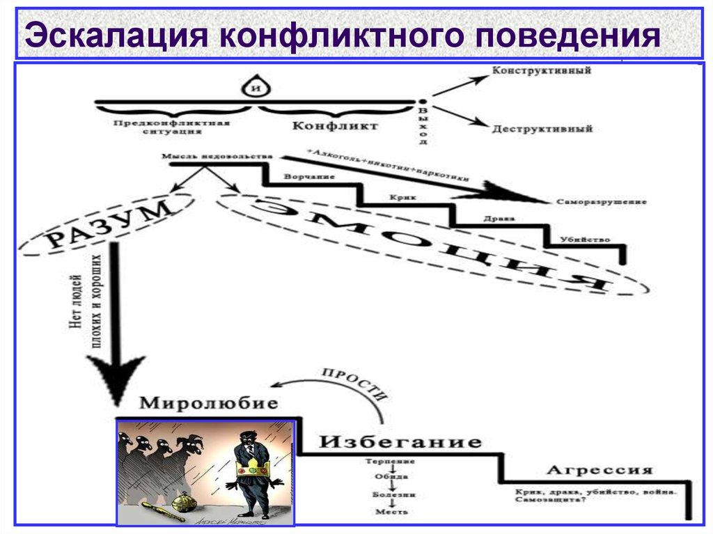Эскалация конфликта — что это, стадии, виды