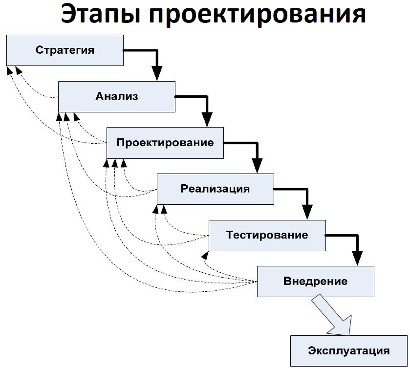 Собеседование разработчика: разбор вопросов по базам данных