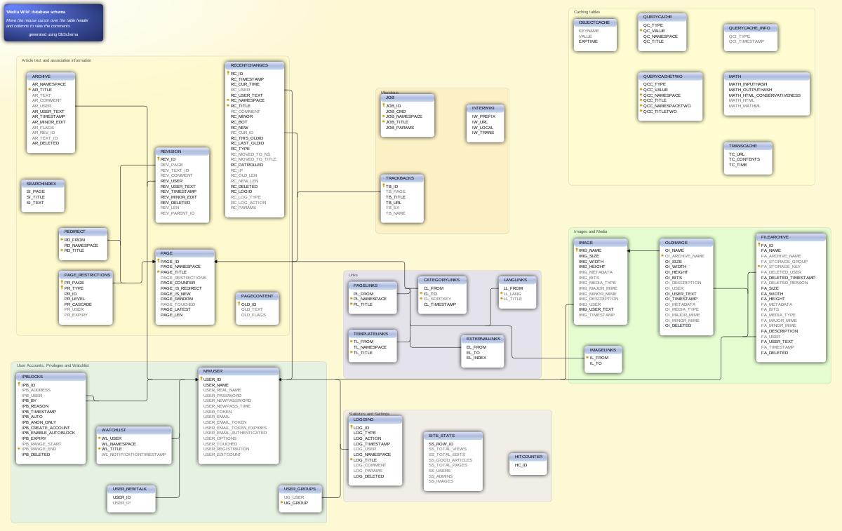 Сетевая модель данных
