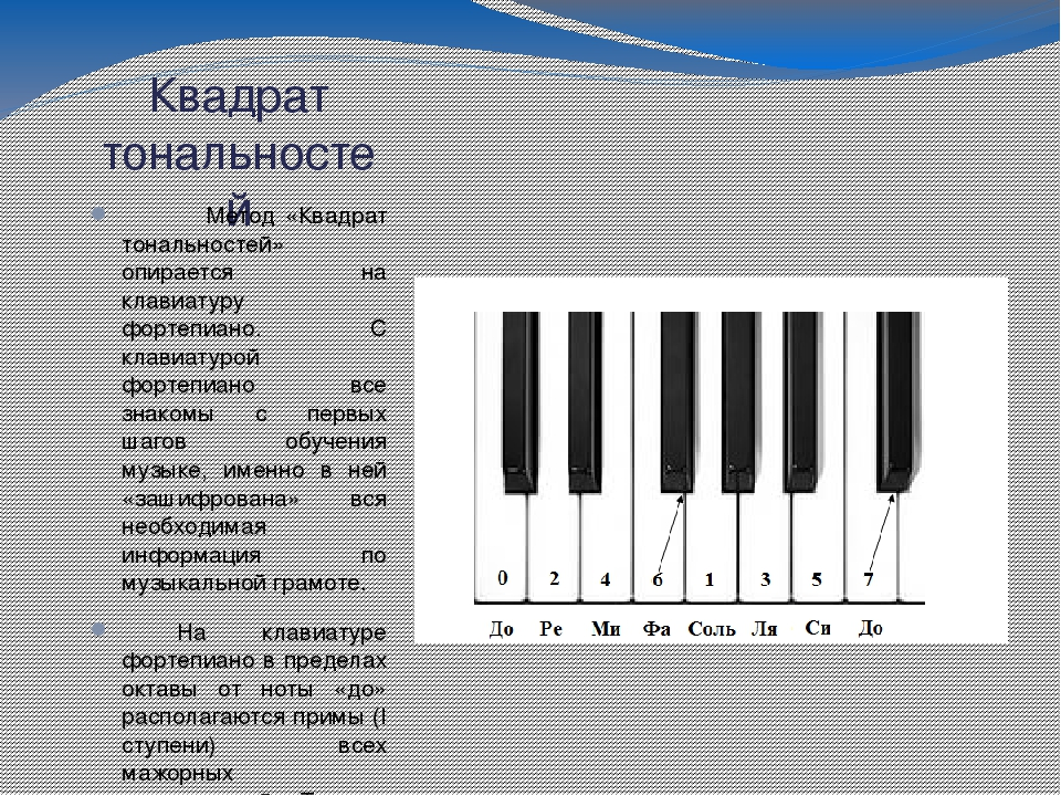 Тональности в музыке - что это и как использовать