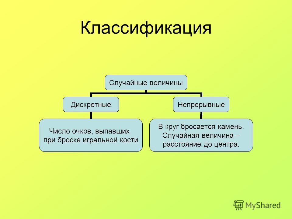 Тема14. функции случайных величин