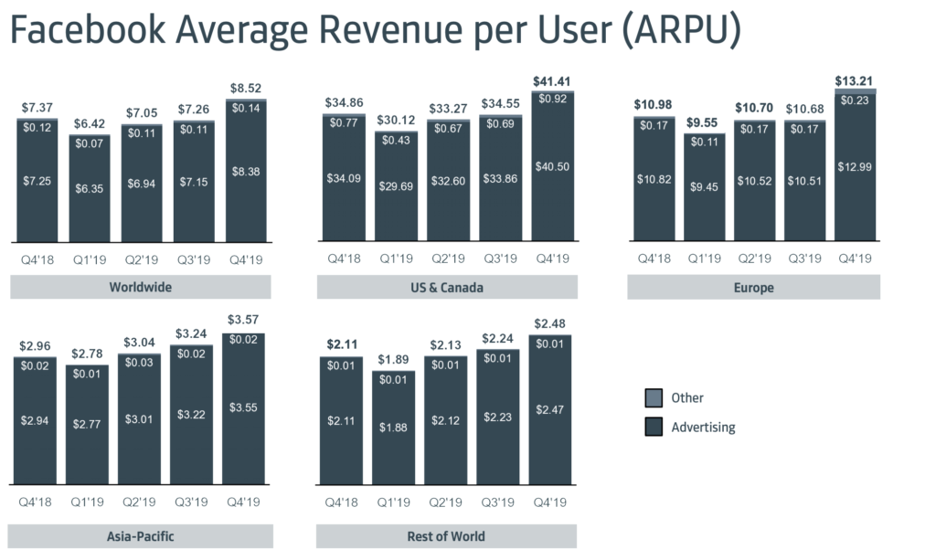 Считаем доход в appmetrica — блог appmetrica