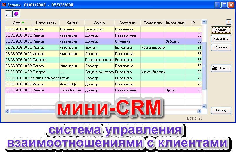 Crm-система: полный алгоритм внедрения