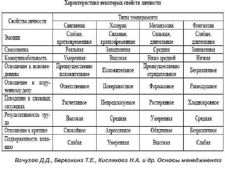 Темперамент в психологии: описание, свойства и типы