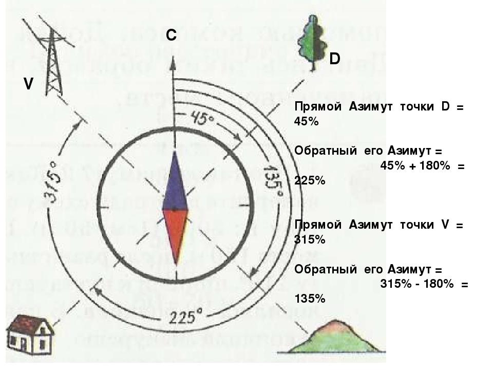 Как определить азимут по компасу?