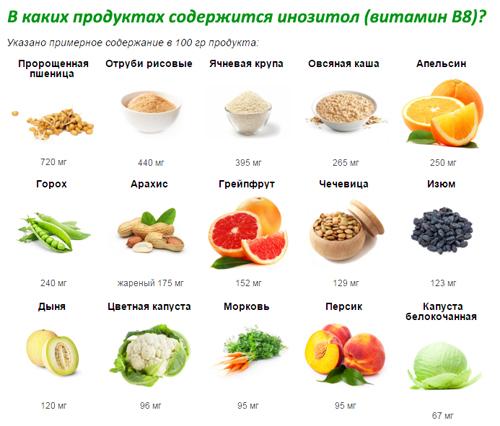 Витамин в8 (инозит, инозитол): описание, польза, вред, влияние на организм, суточная потребность