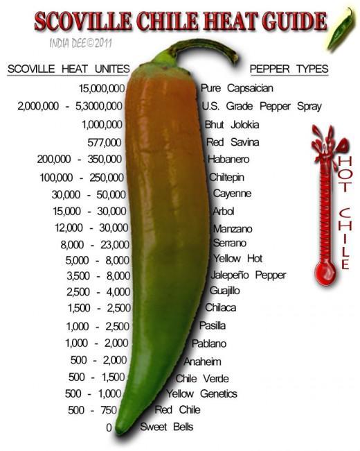 Фото кайенского перца, описание, острота по шкале сковилла   все специи