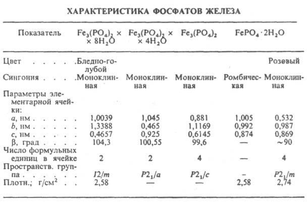 Фосфаты это — почки